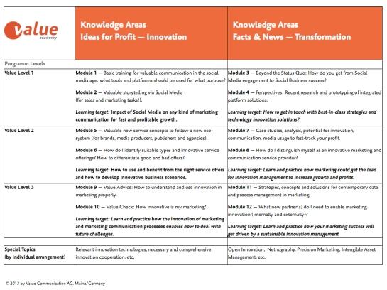 Value Academy Übersicht Wissensgebiete.002
