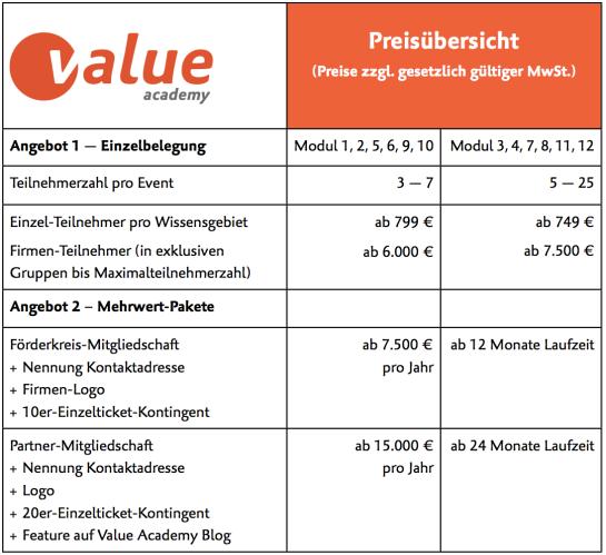 Value Academy Preise