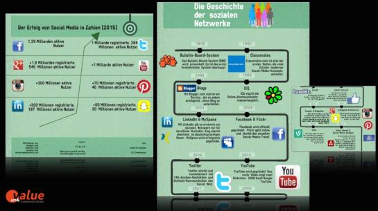 Alles andere als Newcomer:  Socialmedia-Plattformen werden Milliarden-fach genutzt. Im B2C ebenso wie im B2B.