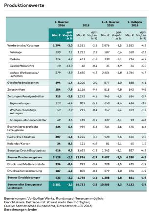 bvdm-produktionswerte-2016-09-13