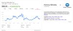konica-minolta-aktien-kursentwicklung-10-2016